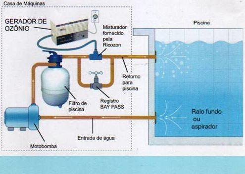 Ozonizador De Piscinas Mod. RXT