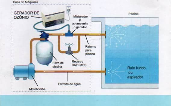 Ozonizador de piscinas ozonomatic hidromassagem for Ozono para piscinas